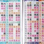 【NMB48】AKB新聞記者の総選挙順位予想。瀬津さんと横山さんがさや姉1位。