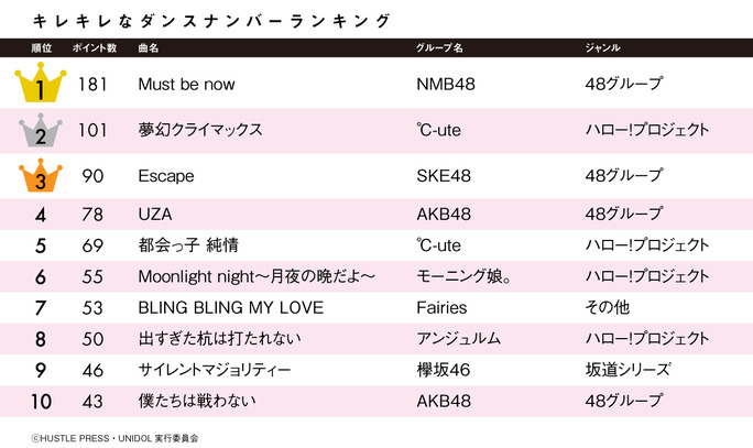 【NMB48】アイドルコピーダンス大学対抗戦出場女子大生アンケートで「Must be now」が1位。