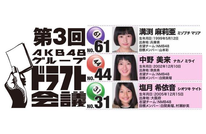 【NMB48】第3回ドラフト会議三巡目指名メンバー「N・溝渕麻莉亜/M・中野美来/BⅡ・ 塩月希依音」