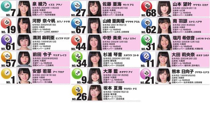 【NMB48】第三回AKB48グループドラフト会議・NMBは16名を指名。