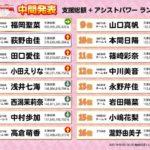 【NMB48】AiKaBuユニット選抜決定戦中間発表、みおん12位・こじりんが15位。