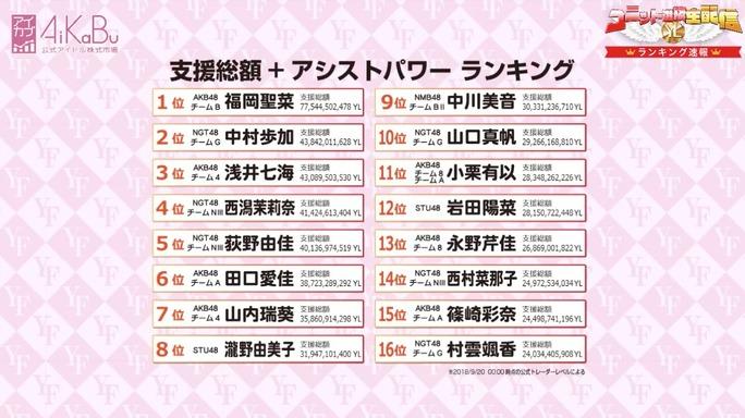 【NMB48】AiKaBuユニット選抜決定戦 エールファンディング速報順位でみおんが9位に。