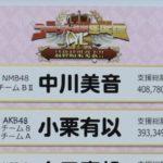 【NMB48】AiKaBuユニット選抜決定戦結果発表。中川美音が9位・小嶋花梨が14位にランクイン。