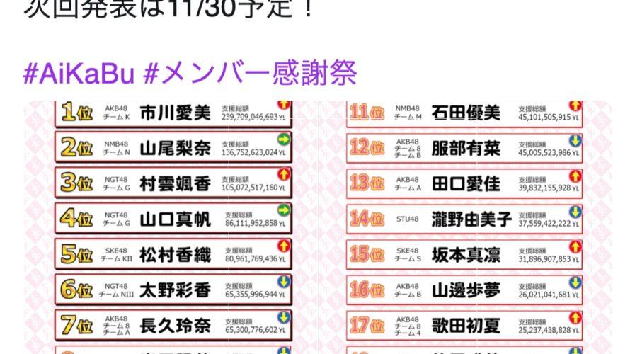 【山尾梨奈/石田優美】11月25日0時時点のAiKaBuメンバー感謝祭YFランキングでやまりな2位、ゆうみん11位。