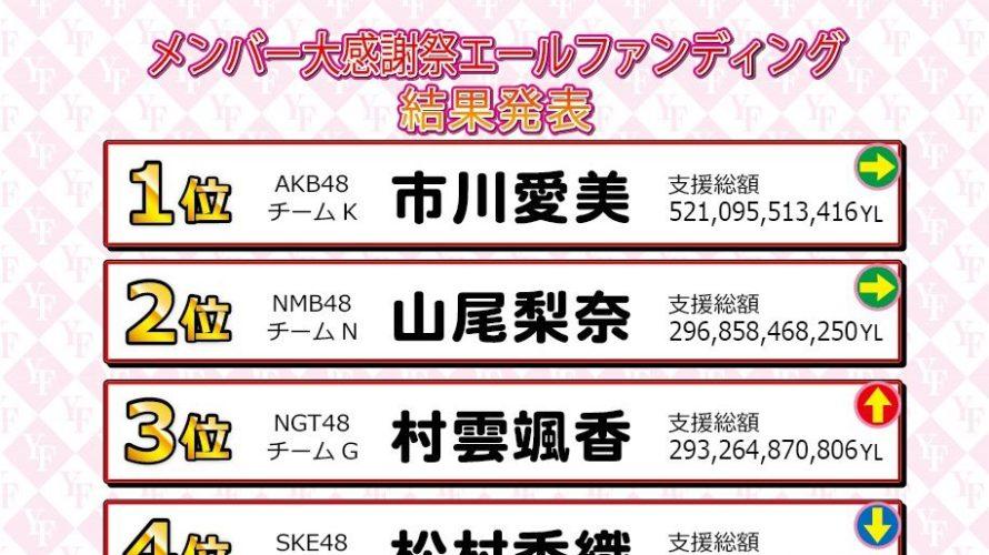 【山尾梨奈】「AiKaBuメンバー大感謝祭YF」最終結果、やまりなが2位に入り最高級おせちゲット。