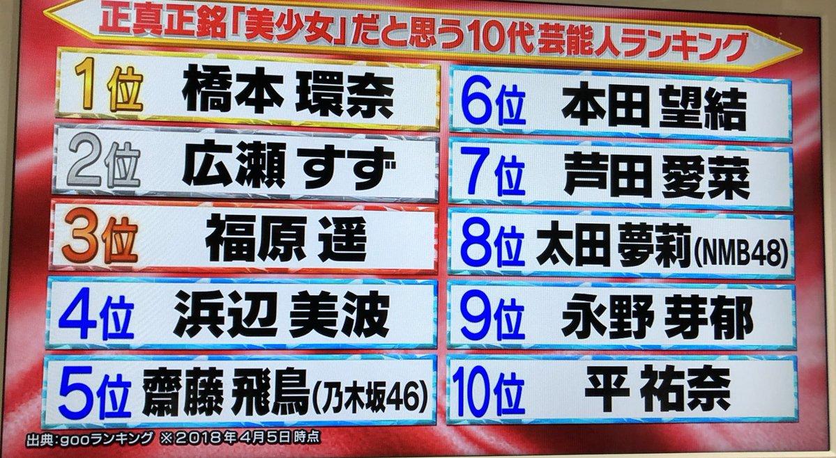 【太田夢莉】ナカイの窓『正真正銘「美少女」だと思う10代芸能人ランキング』にゆーり。