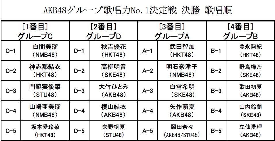 【白間美瑠/明石奈津子/山崎亜美瑠】AKB48グループ歌唱力No.1決定戦・決勝のブロック分けが決定。