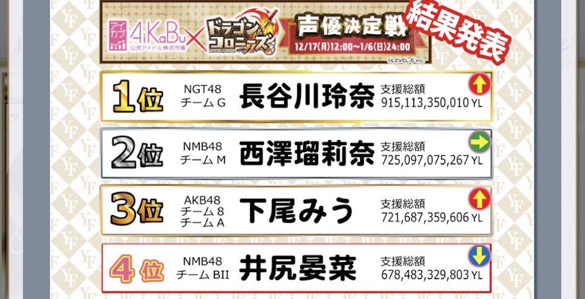 【西澤瑠莉奈/井尻晏菜】AiKaBu×ドラゴンコロニーズ・声優決定戦はるりりんが2位、あんたんが4位。