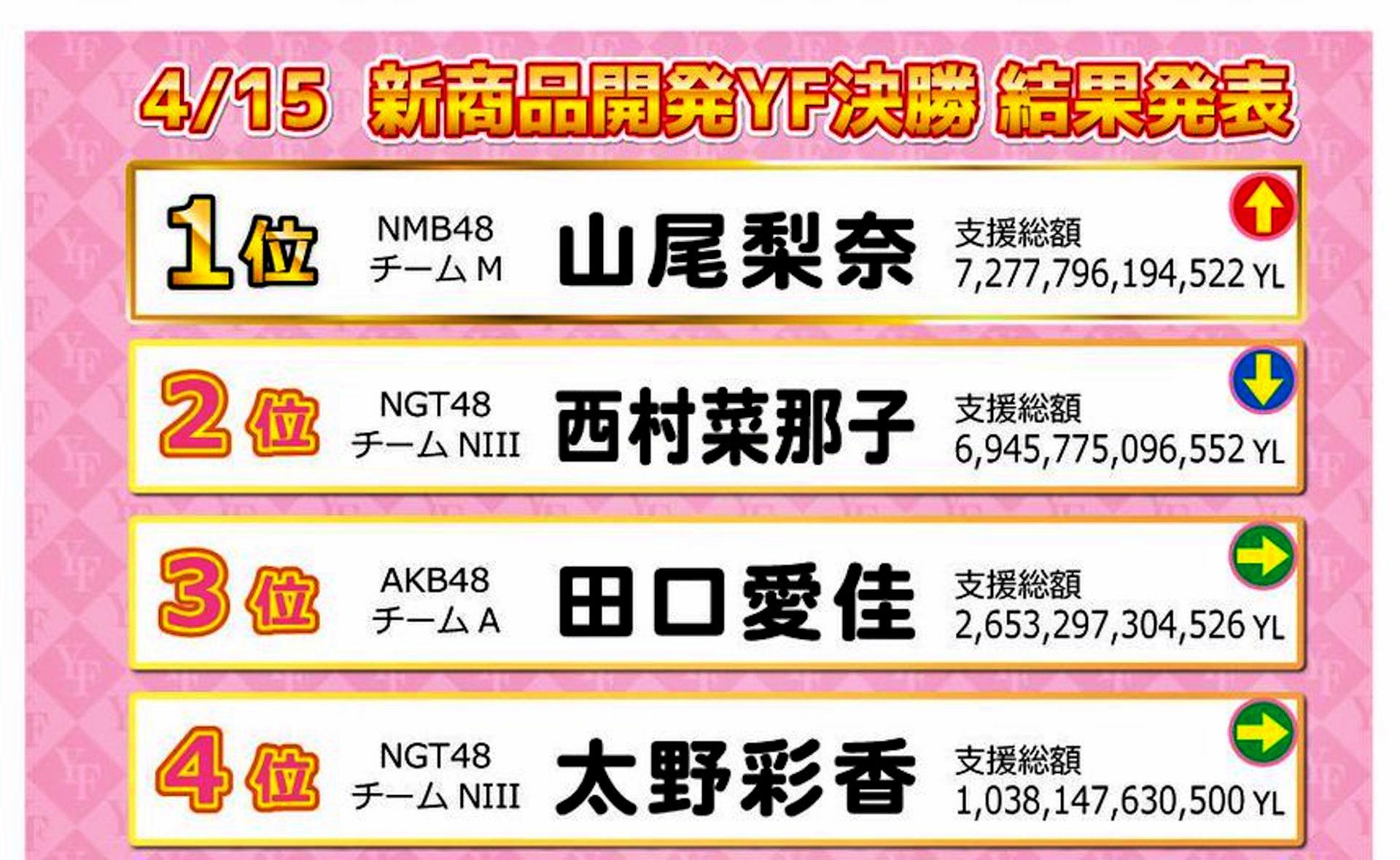【山尾梨奈】AiKaBu「新商品開発YF決勝」でやまりな1位!ARUPAKA🦙🦙🦙