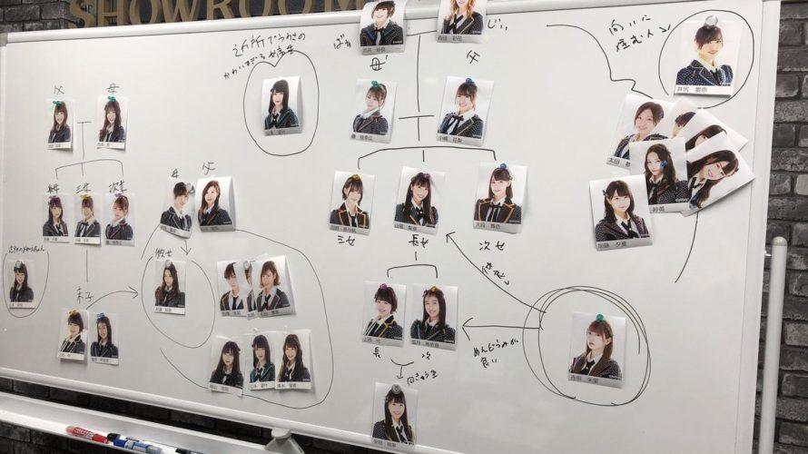【NMB48】しゃべくりアワーで考えた家族構成、谷川・井尻家がめちゃめちゃ拗れる…。