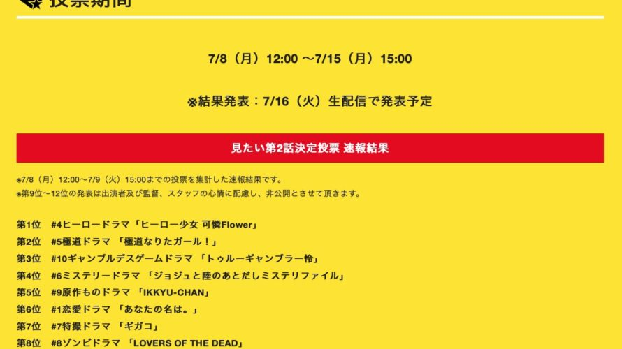 【NMB48】ABCテレビ「第1話」特別企画『見たい「第2話」』速報結果。