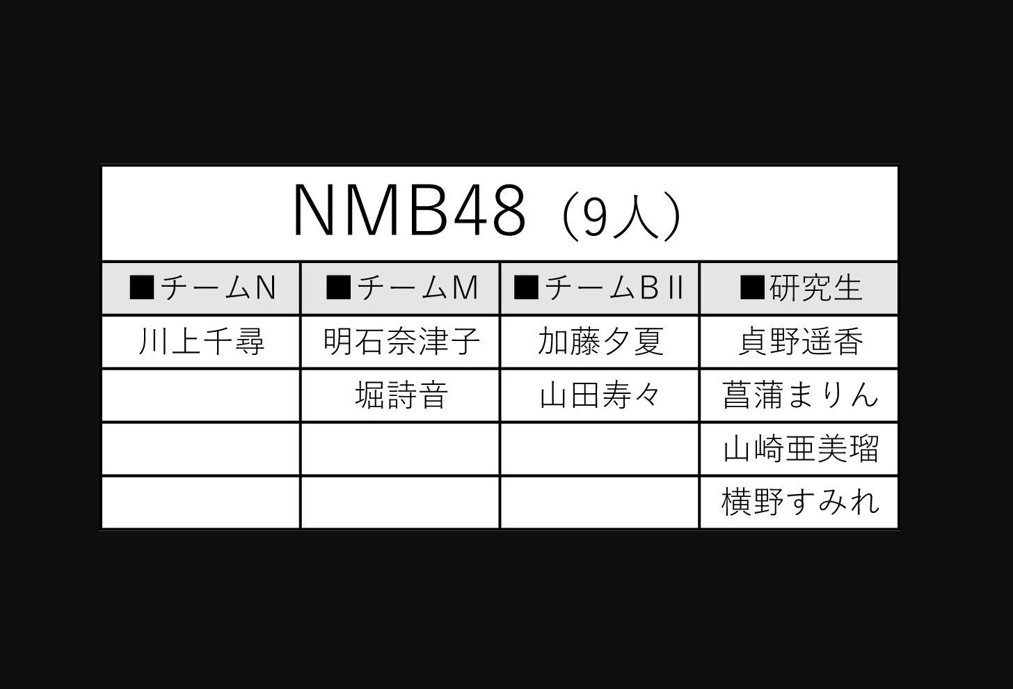 【NMB48】「第2回AKB48グループ歌唱力No.1決定戦」中間では9名がエントリー。