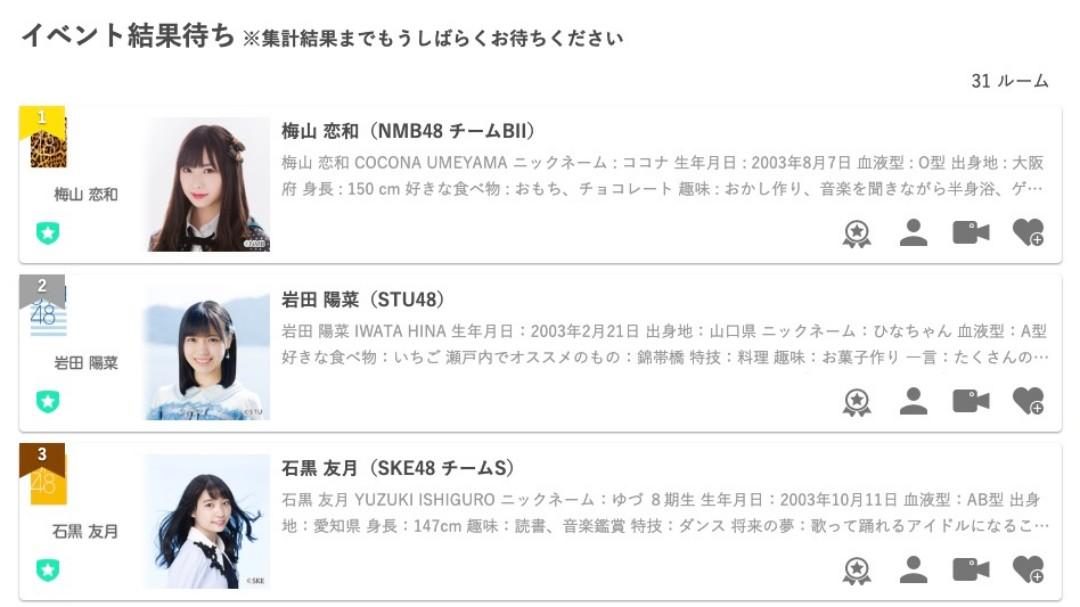 【梅山恋和】SHOWROOM「TGC 2020」出演イベント「16歳以下」枠はココナが暫定1位で期間終了