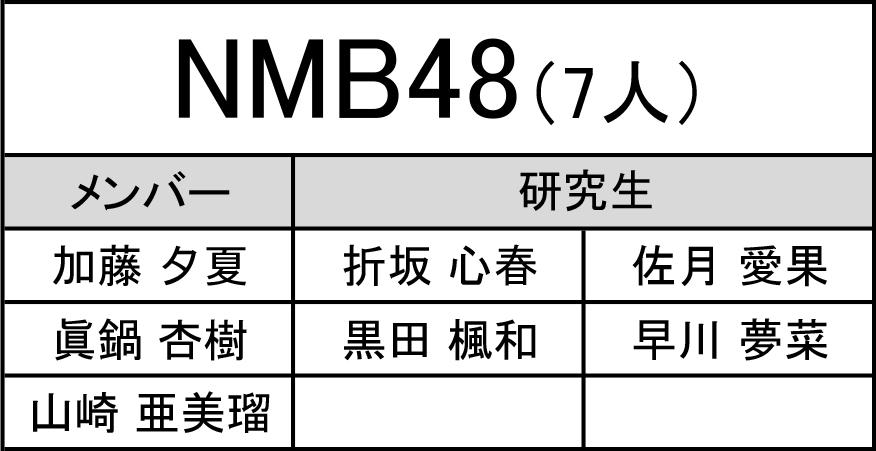 【NMB48】AKB48グループ歌唱力No.1決定戦、中間発表時点でNMBからは7人がエントリー