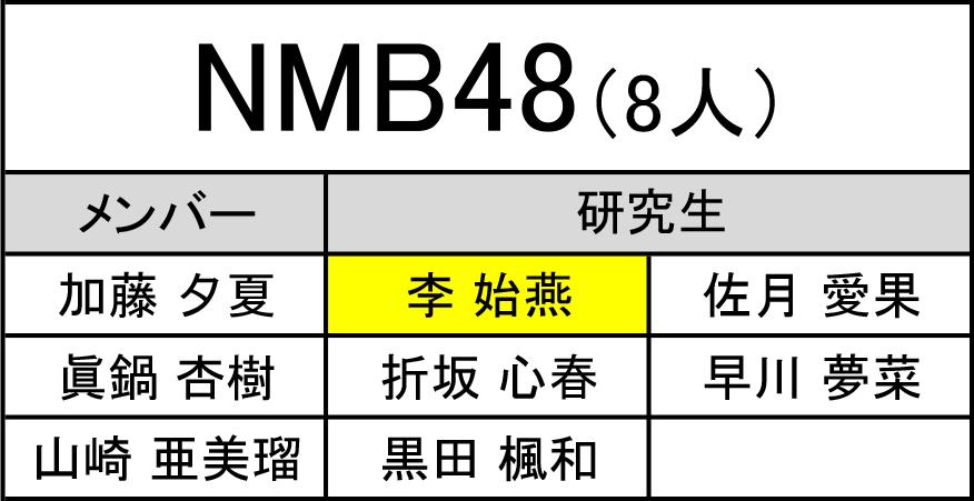 【NMB48】第4回AKB48グループ歌唱力No.1決定戦は8名がエントリー